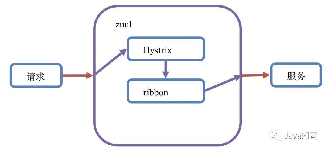 非常全面的讲解SpringCloud中Zuul网关原理及其配置,看它就够了!