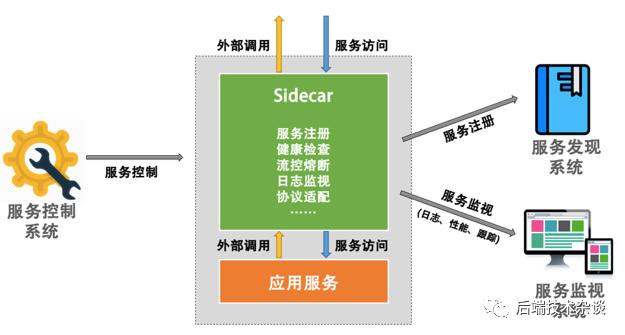 鸟瞰微服务架构