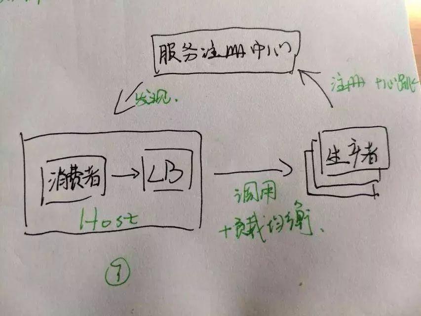 【12张手绘图】我搞懂了微服务架构!