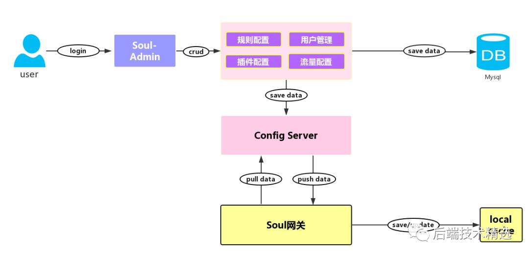 Soul高可用网关:配置缓存三大同步策略