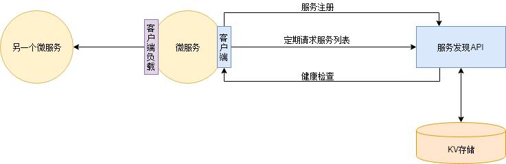 一文详解微服务架构