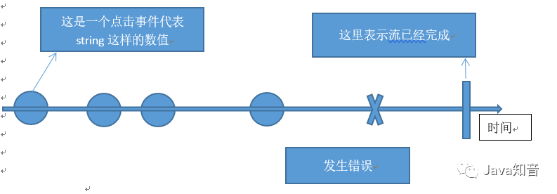 实战SpringCloud响应式微服务系列教程(第四章)