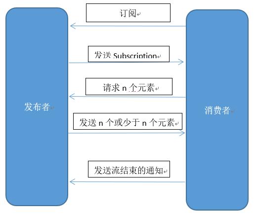 实战SpringCloud响应式微服务系列教程(第二章)