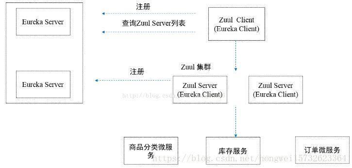 【微服务】Zuul的必要性