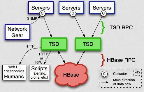 微服务架构之「 监控系统 」