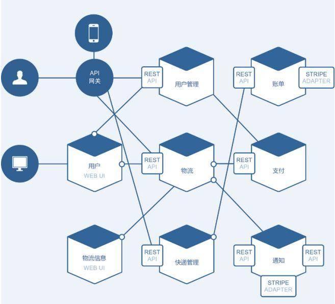 微服务架构之「 调用链监控 」