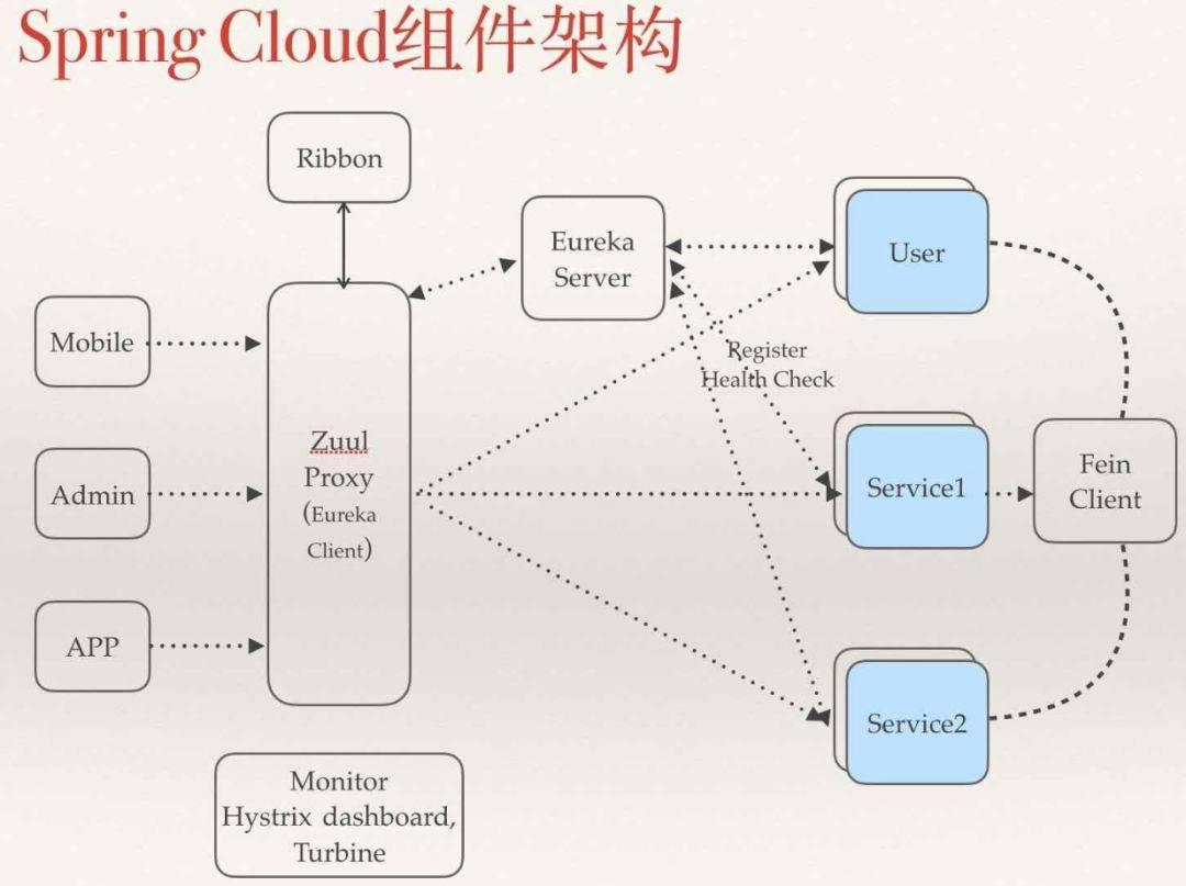 从 Spring Cloud 看一个微服务框架的「五脏六腑」