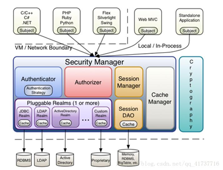 (SpringBoot)Shiro安全框架深入解析