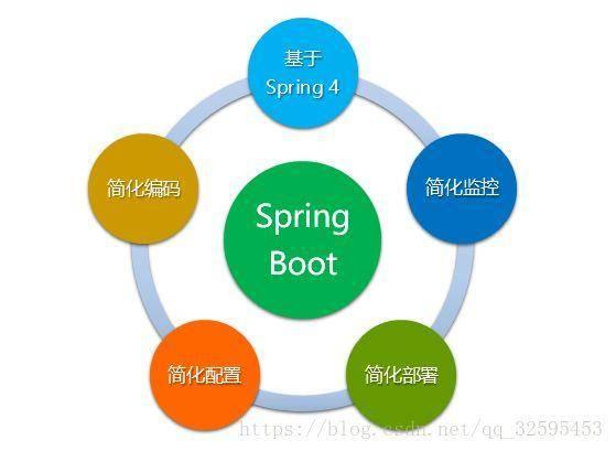 为什么要使用SpringBoot