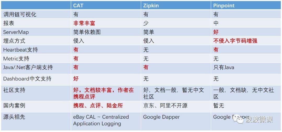 微服务 2.0 技术栈选型手册