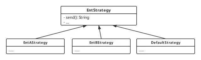 实践:使用Spring 原生注解来快速实现 策略模式 + 工厂模式