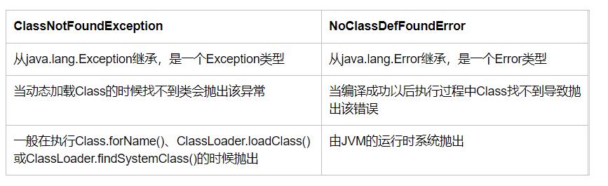 【50期】基础考察:ClassNotFoundException 和 NoClassDefFoundError 有什么区别