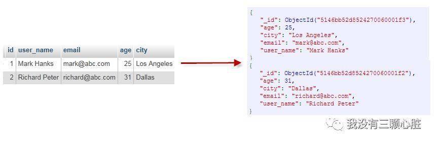 MongoDB极简教程