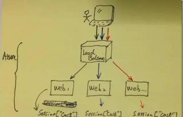 在SpringBoot中使用Spring Session解决分布式会话共享问题