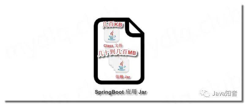 SpringBoot 项目构建 Docker 镜像调优实践