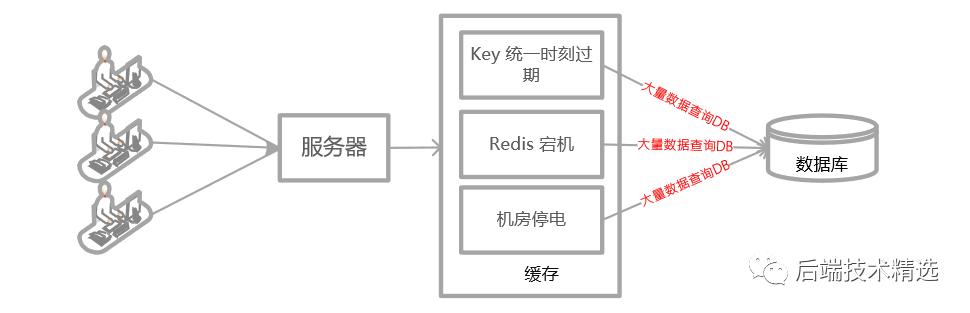 SpringBoot 结合 Spring Cache 操作 Redis 实现数据缓存