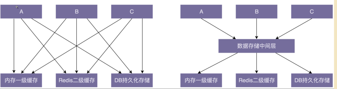 Java编程时,如何进行解耦?